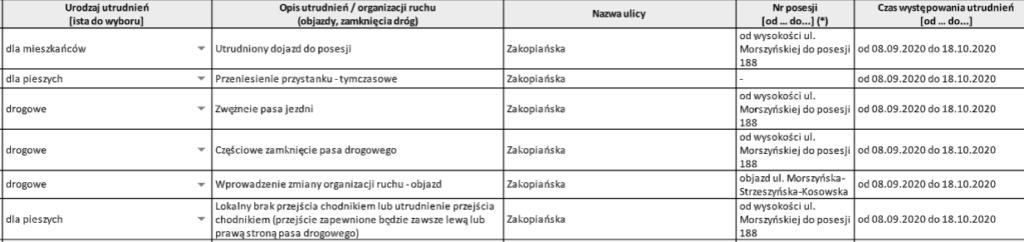 Zakopiańska roboty drogowe od 08.09.2020